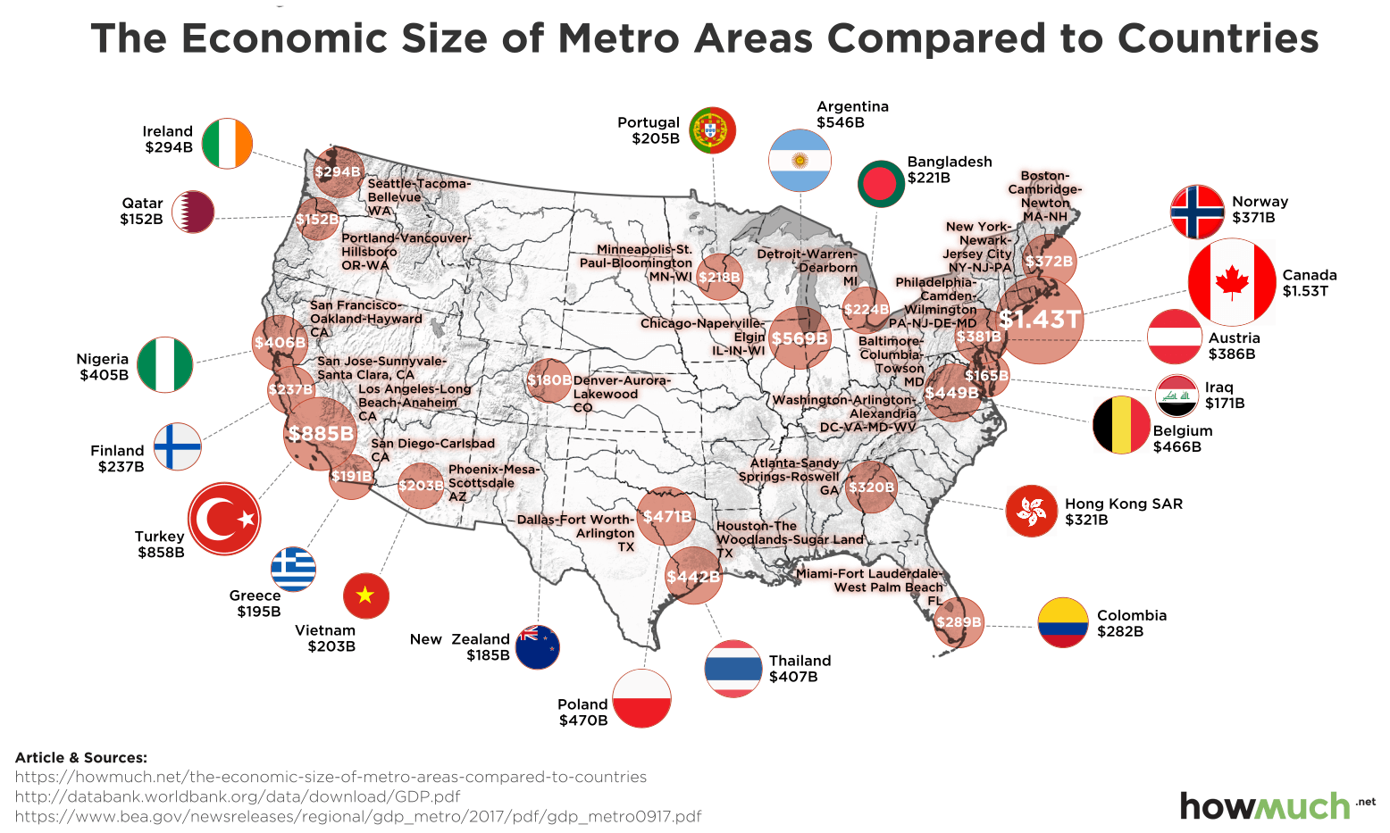 How the Economic Power of American Cities Compares to Entire Countries