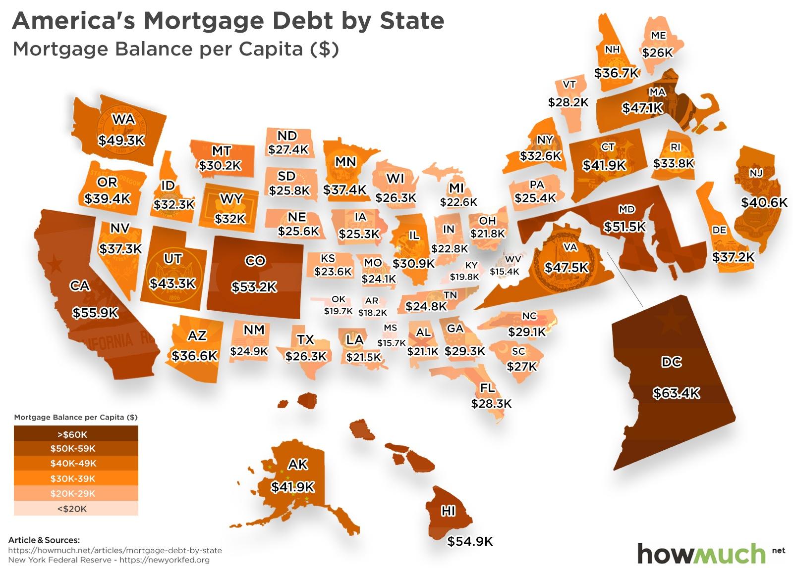 Average Mortgage Debt
