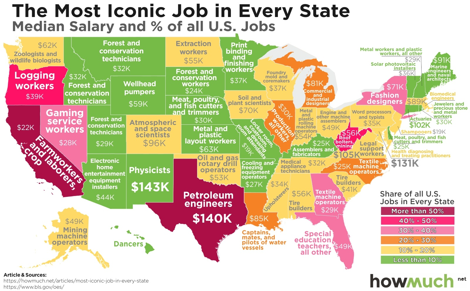 Most Iconic Jobs In Each Of The 50 States