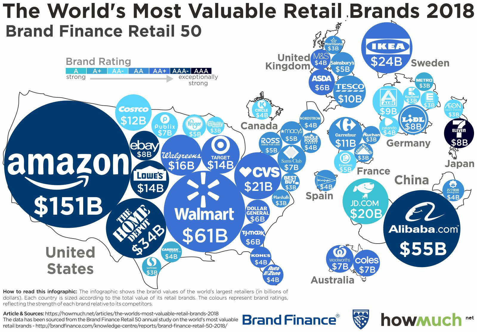 the most valuable retail brands