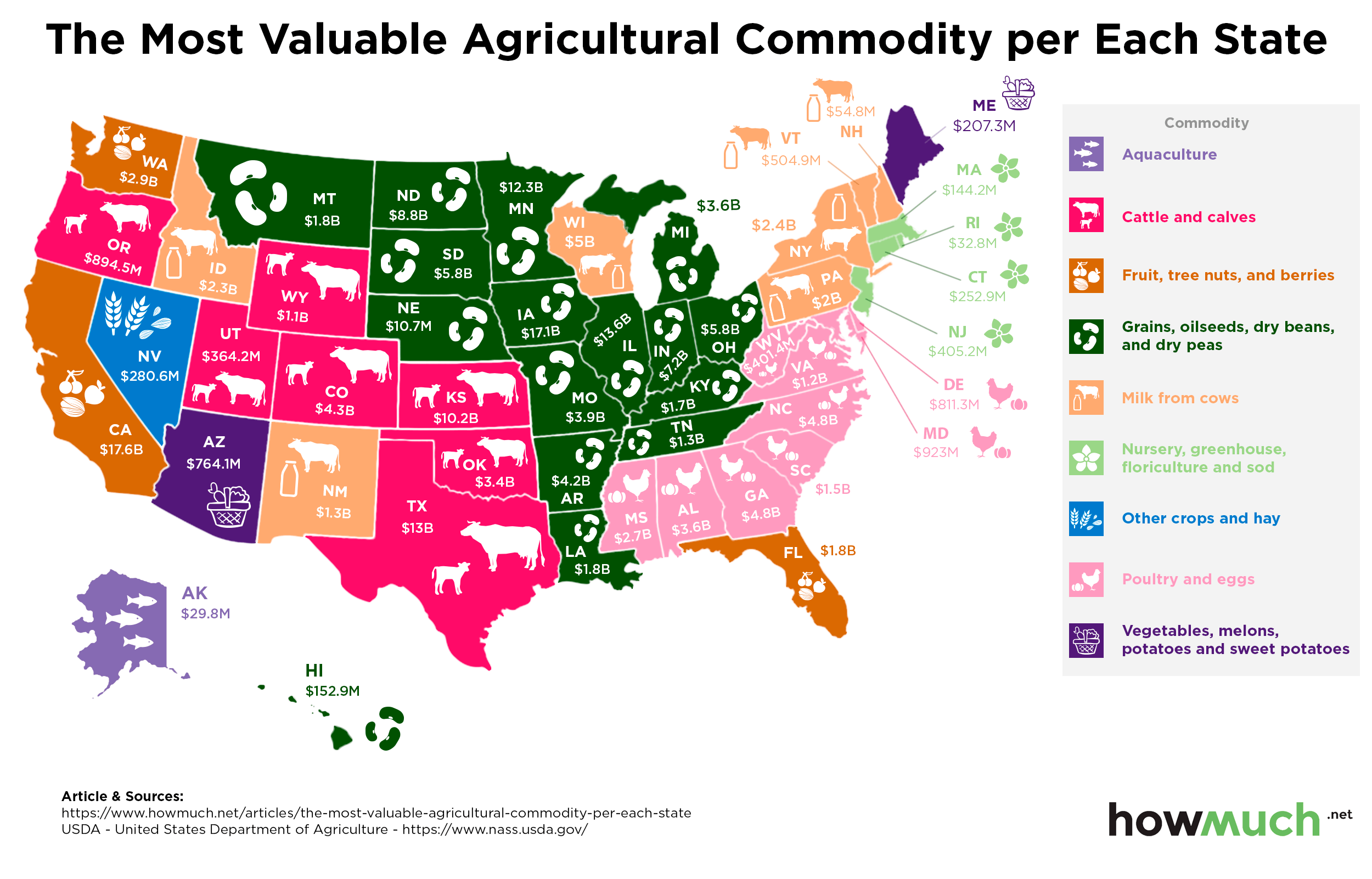 Top Agricultural Products by State
