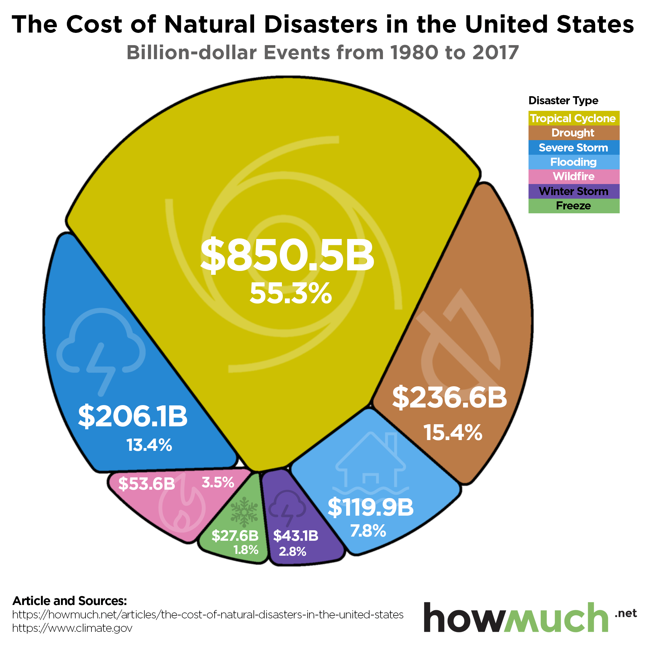 The Economic Cost of Mother Nature's Destructive Fury in U S