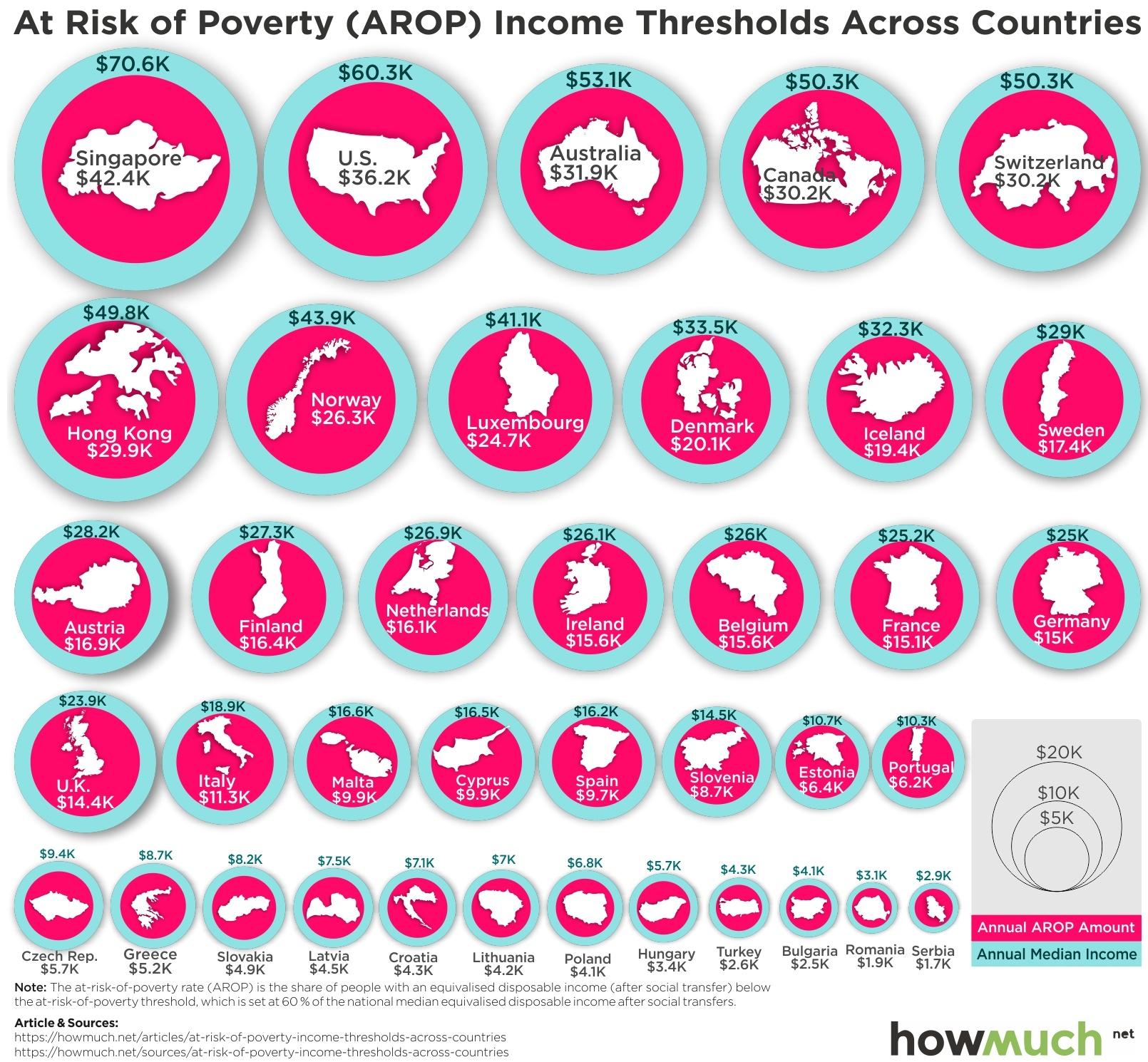 Poverty Line Salary