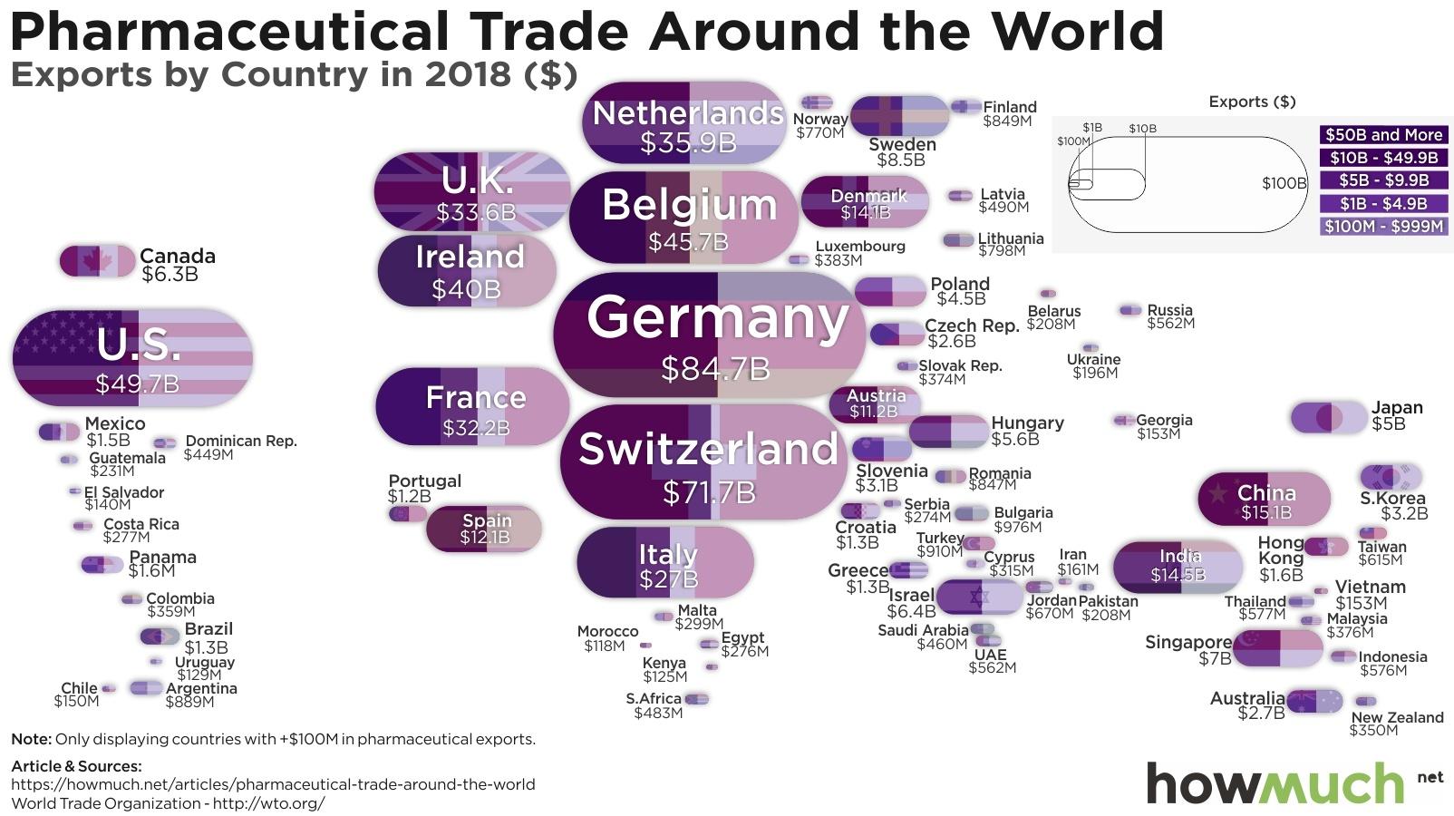 pharmaceutical trade around the world