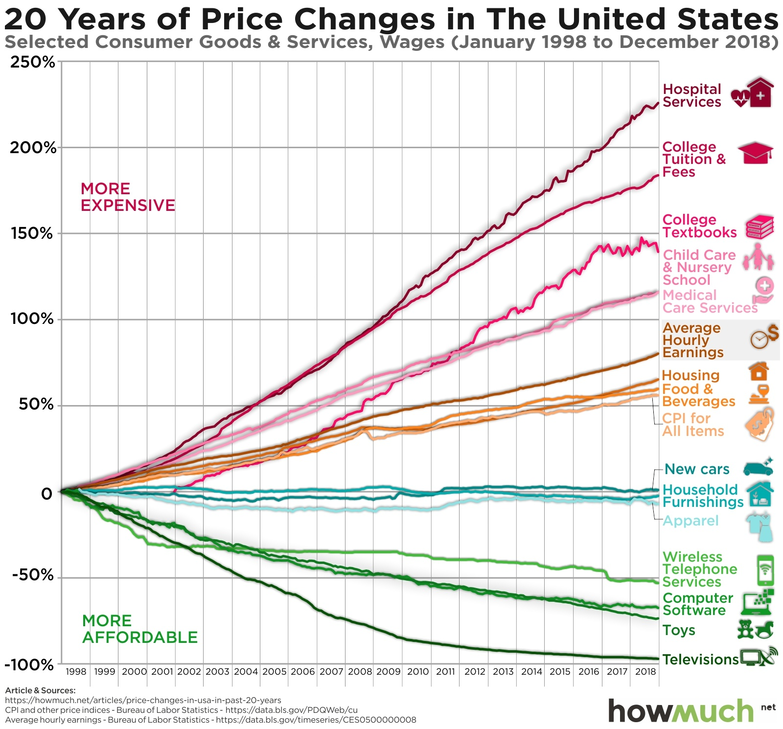 Price Changes Over the Last 20 Years Prove the Economy is Rigged