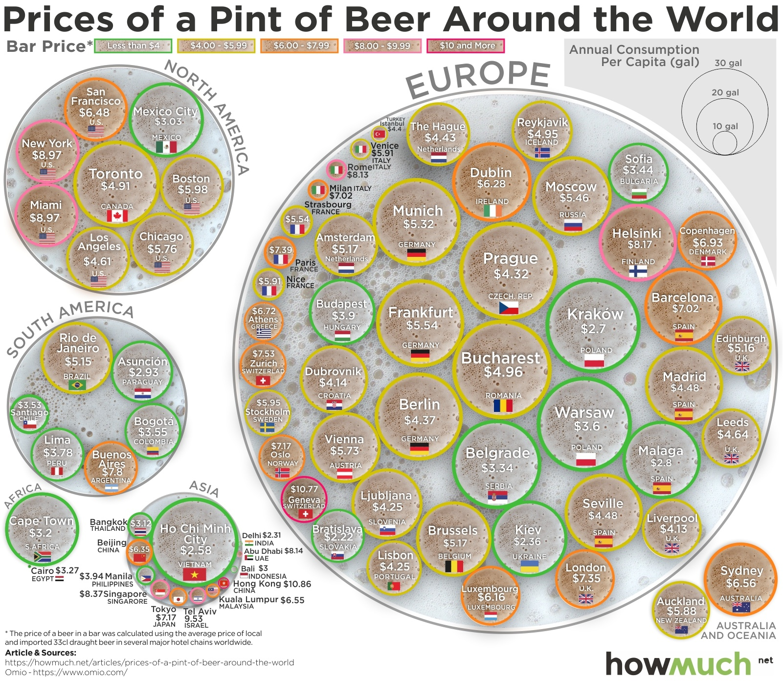 average price of a pint of beer, the Least Expensive Pints of Beer, europe, north america, south america, africa, asia, sydney, australia, bottle of beer, map, the Most Expensive Pints of Beer, cheapest beer, expensive beer, beer, pint of beer, howmuch, Hong Kong, China, Geneva, Switzerland, Tel Aviv, Israel, New York, Miami, USA, Bratislava, Slovakia, Delhi, India, Kiev, Ukraine, Ho Chi Minh City, Vietnam, Kraków, Poland, The Wall Street Journal, OMIO