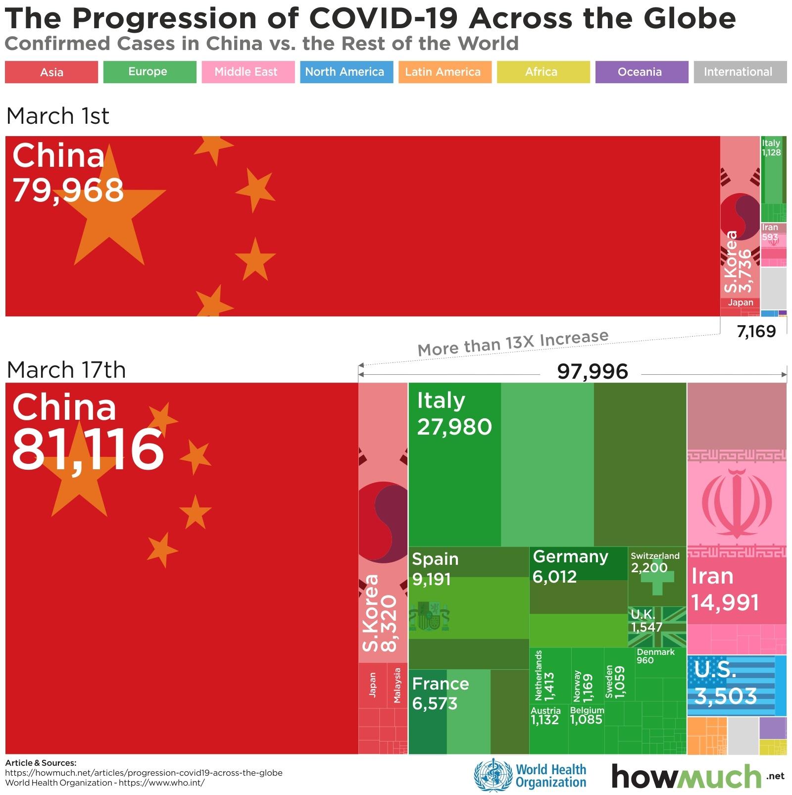 The Progression of COVID-19 Across the Globe