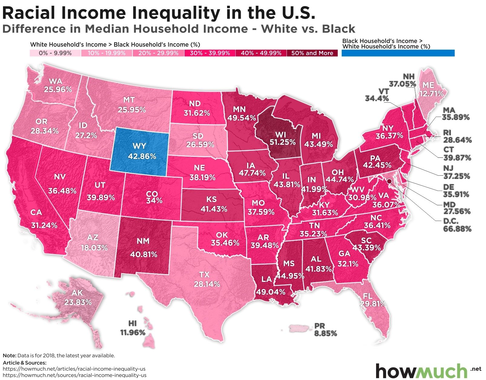 median income difference between black and white households
