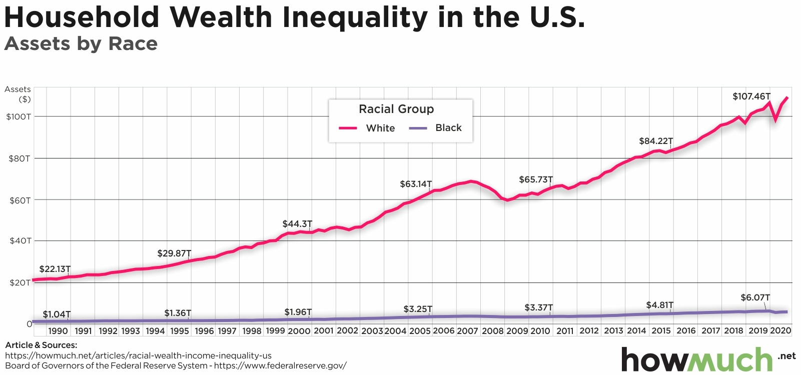 Wealth by race in america