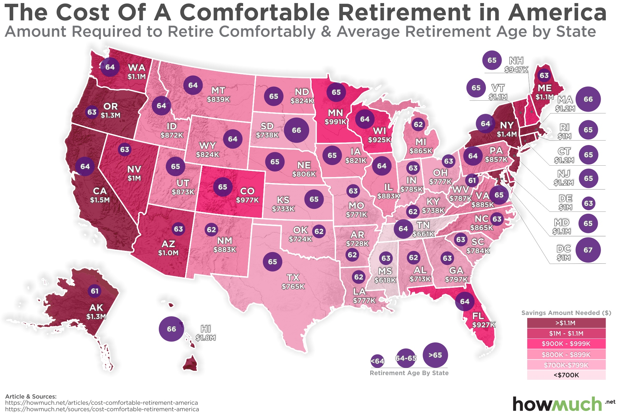 how much money do you need to retire comfortably