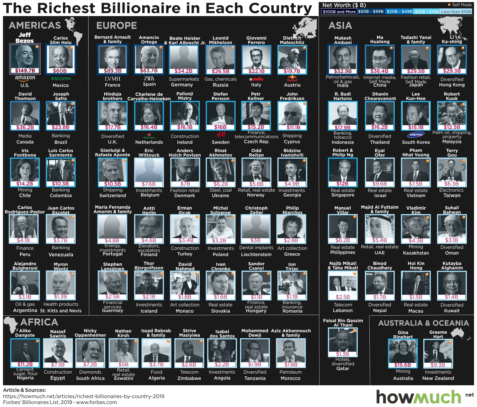 billionaires by country