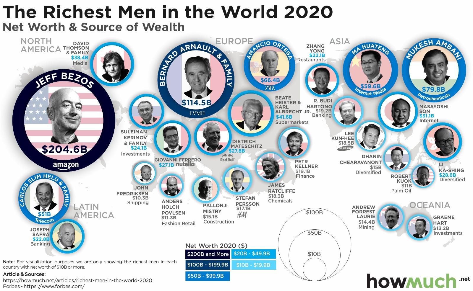 Top 10 richest men in 2020