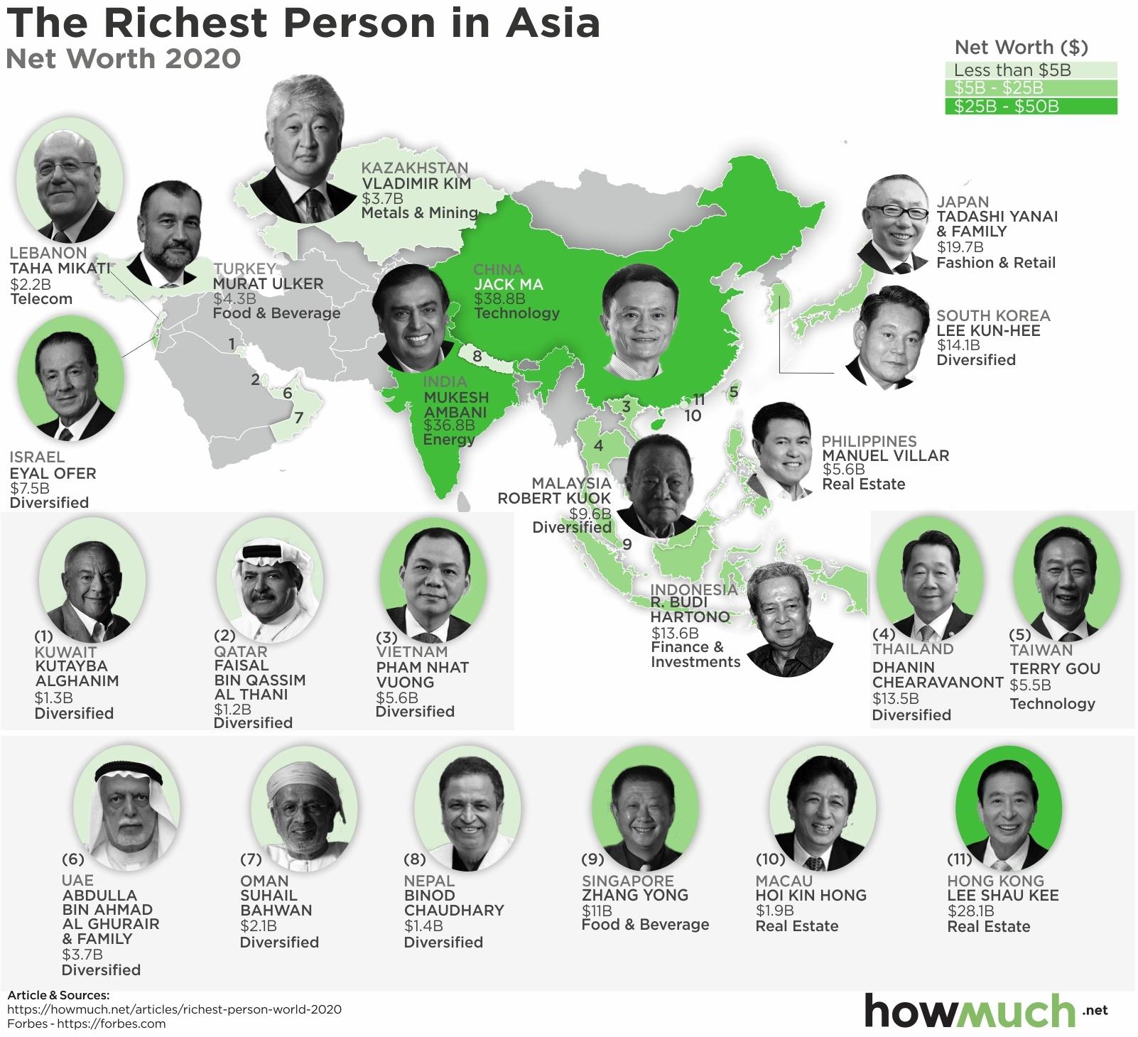 richest person in asia
