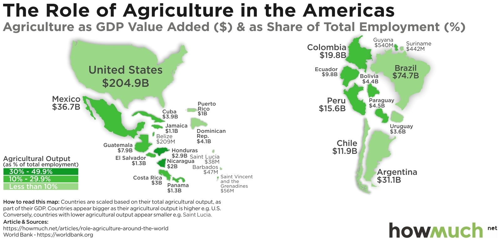 agriculture as a share of GDP in america