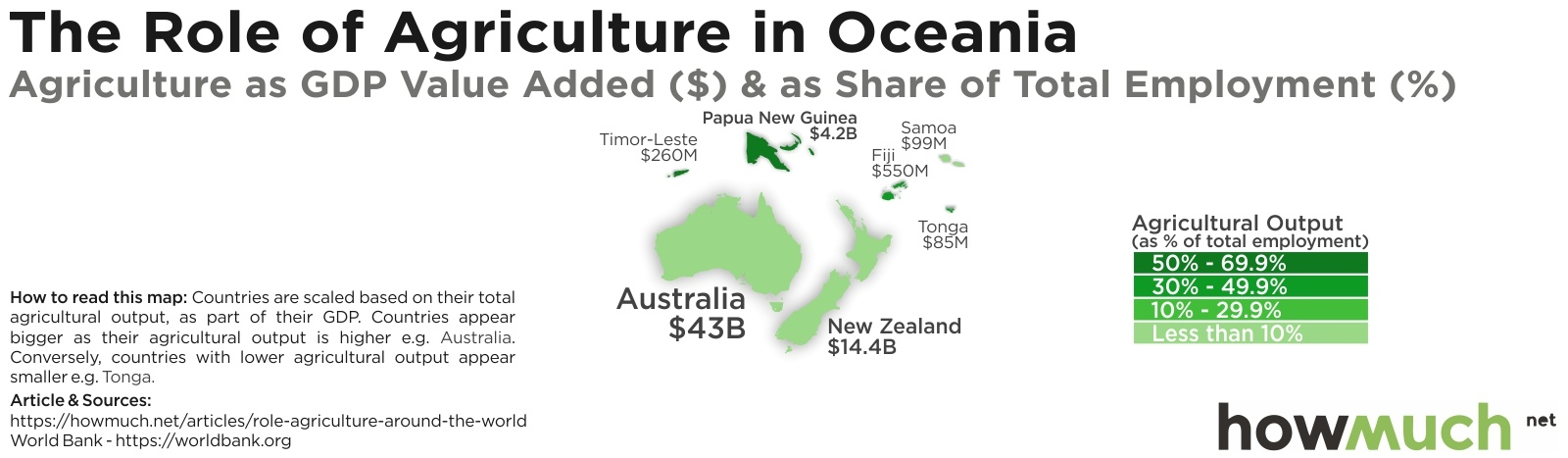 agriculture as a share of GDP in oceania