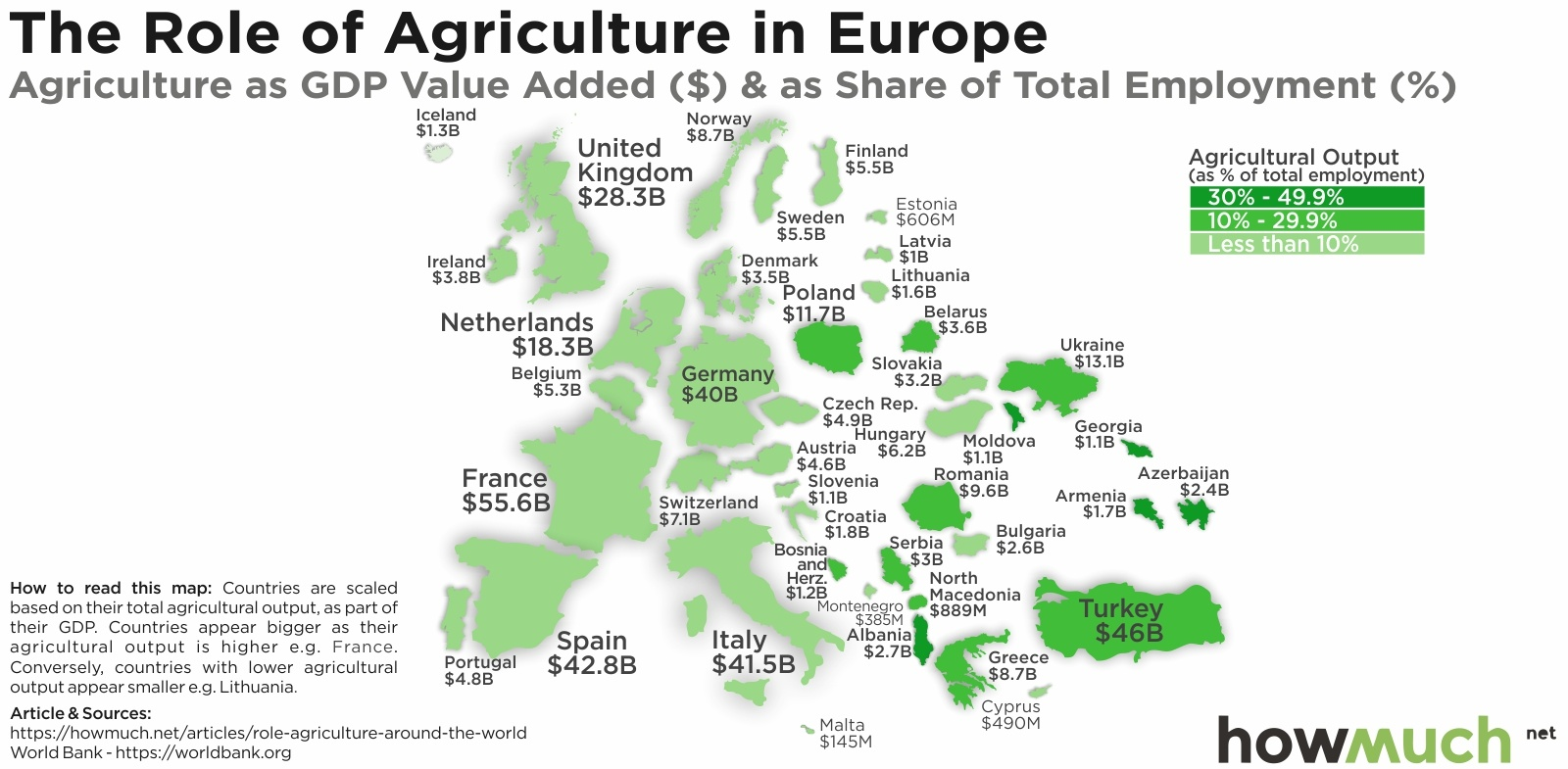 agriculture as a share of GDP in europe