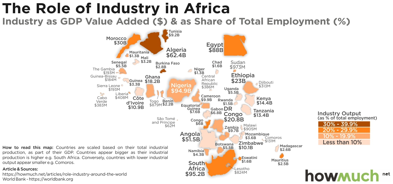 Industrial Economy in Africa
