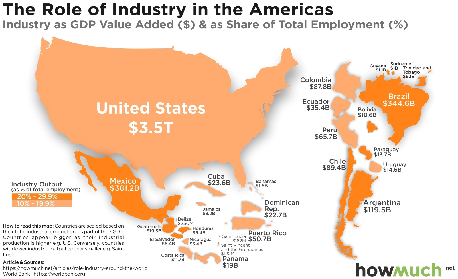 Industrial Economy in America