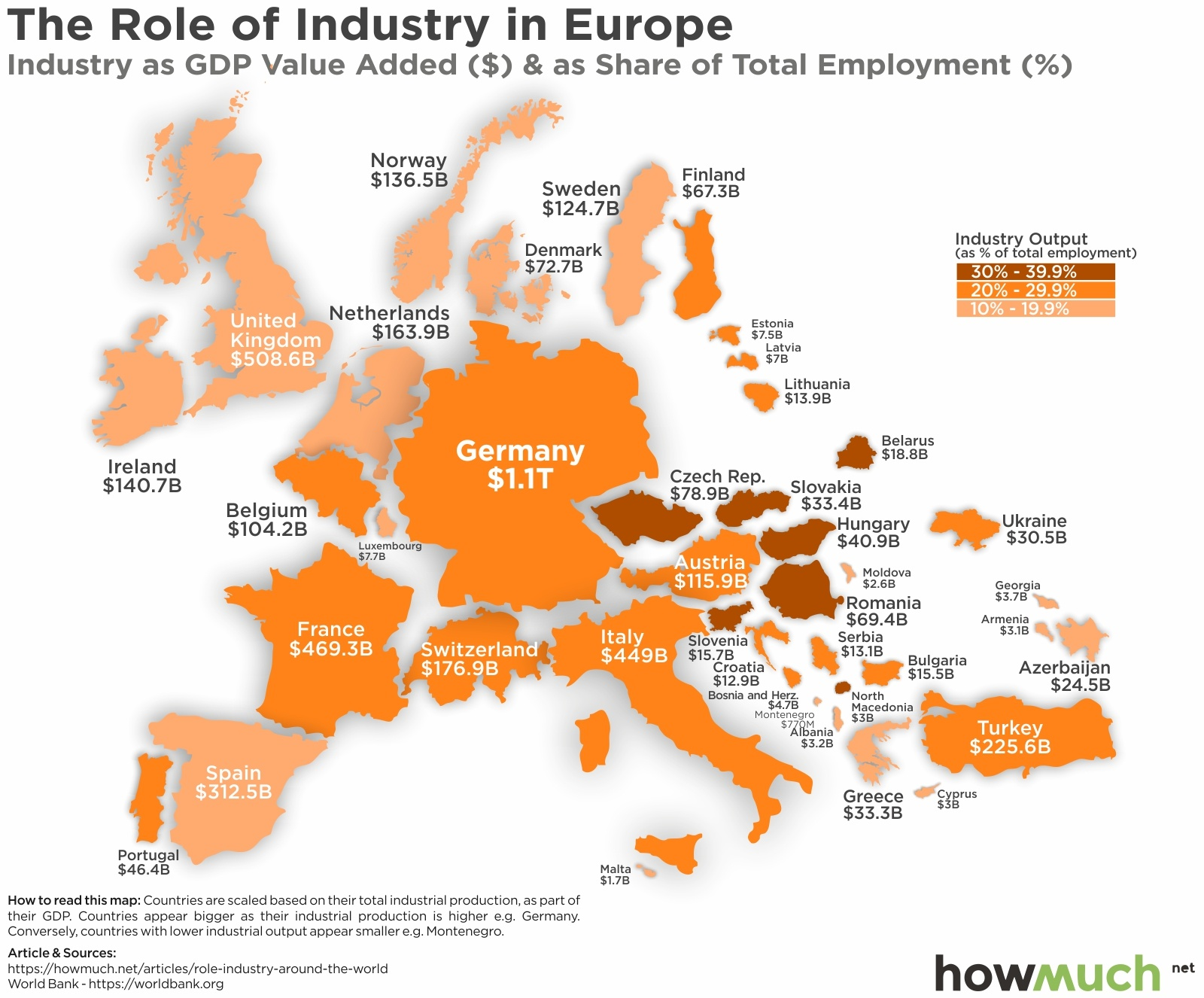 Industrial Economy in Europe