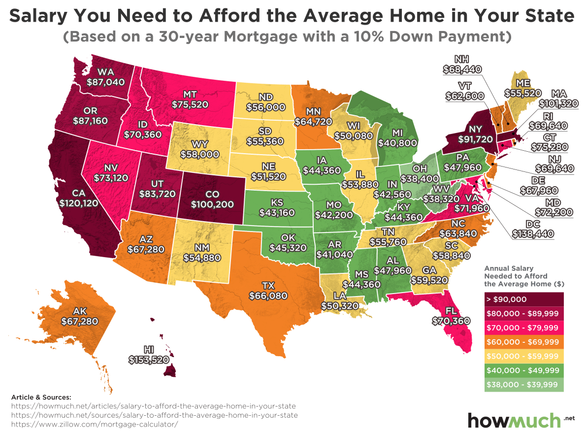 https://cdn.howmuch.net/articles/salary-need-to-afford-home-2018-8426.png