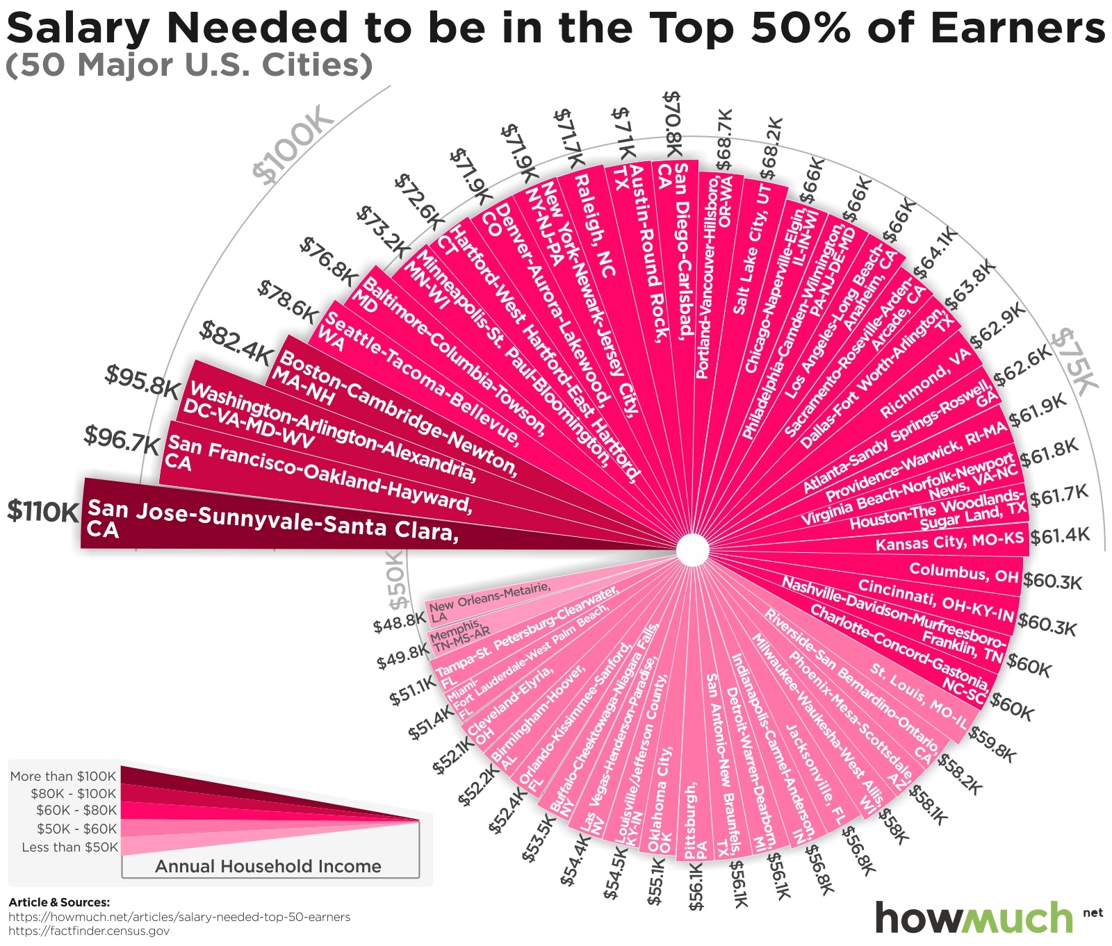 Are you rich? Salary needed to reach the top 50%.