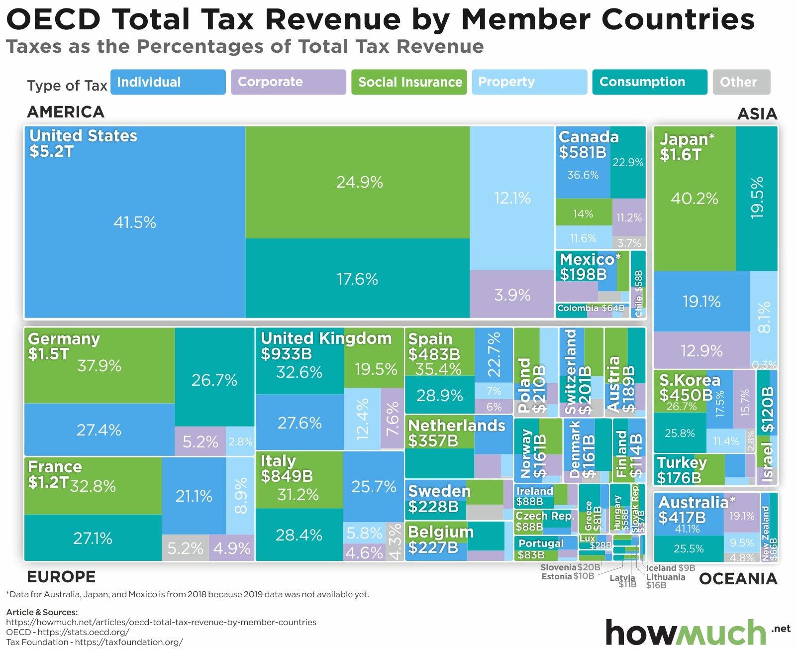 Developed countries sources of tax revenue