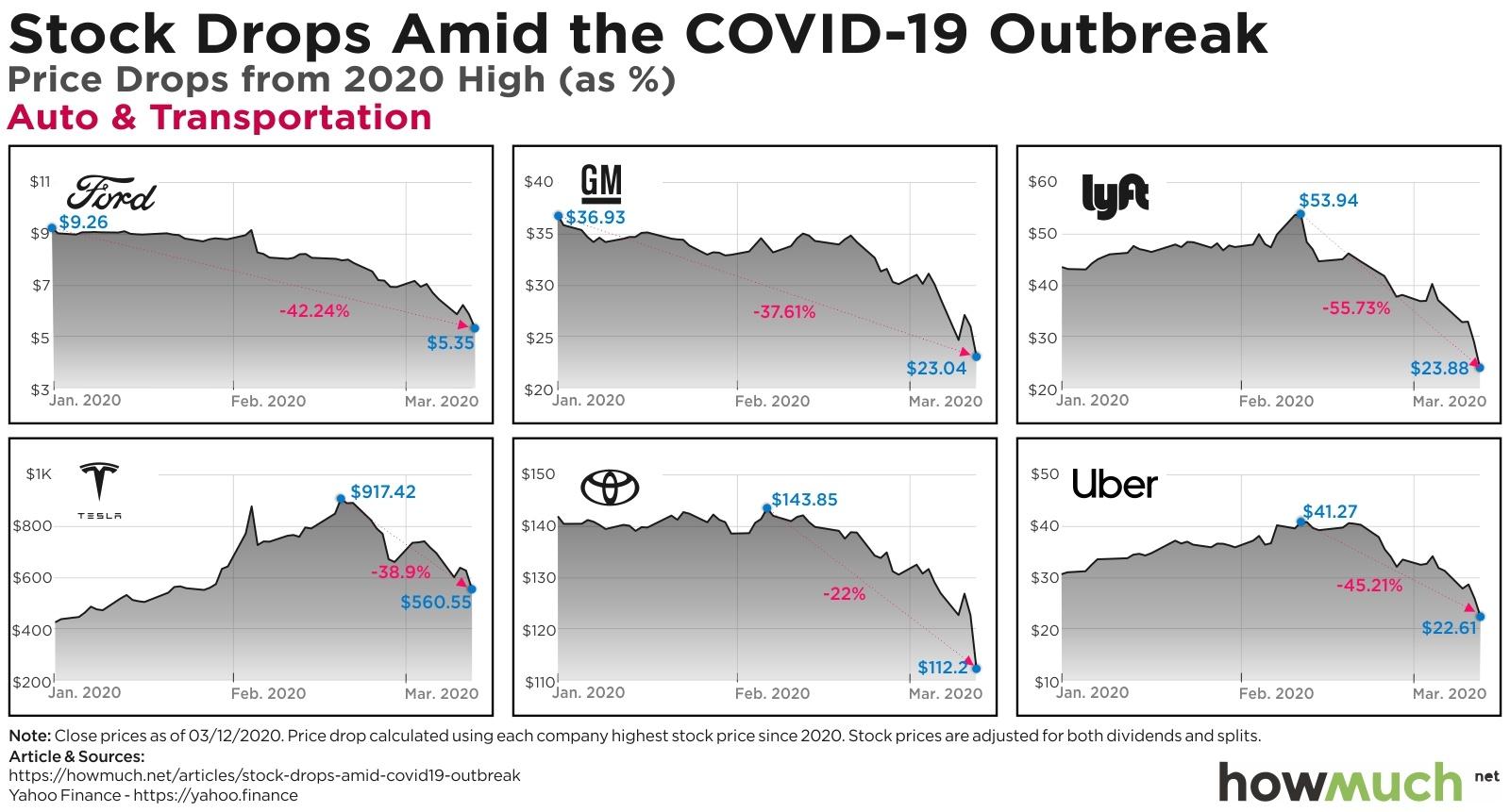 Coronavirus Stock Market Meltdown