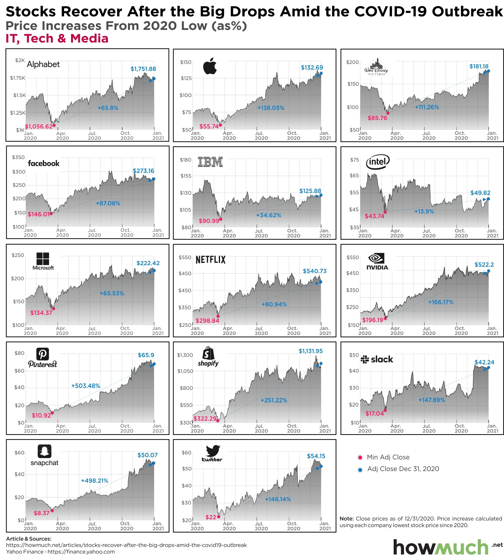 stock market 2020