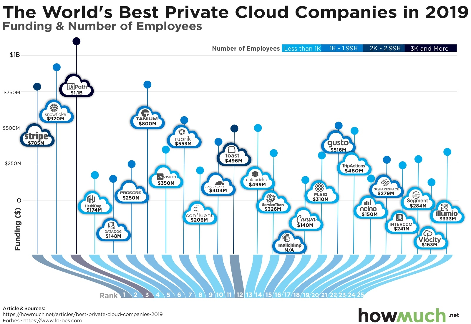 Top Cloud Companies