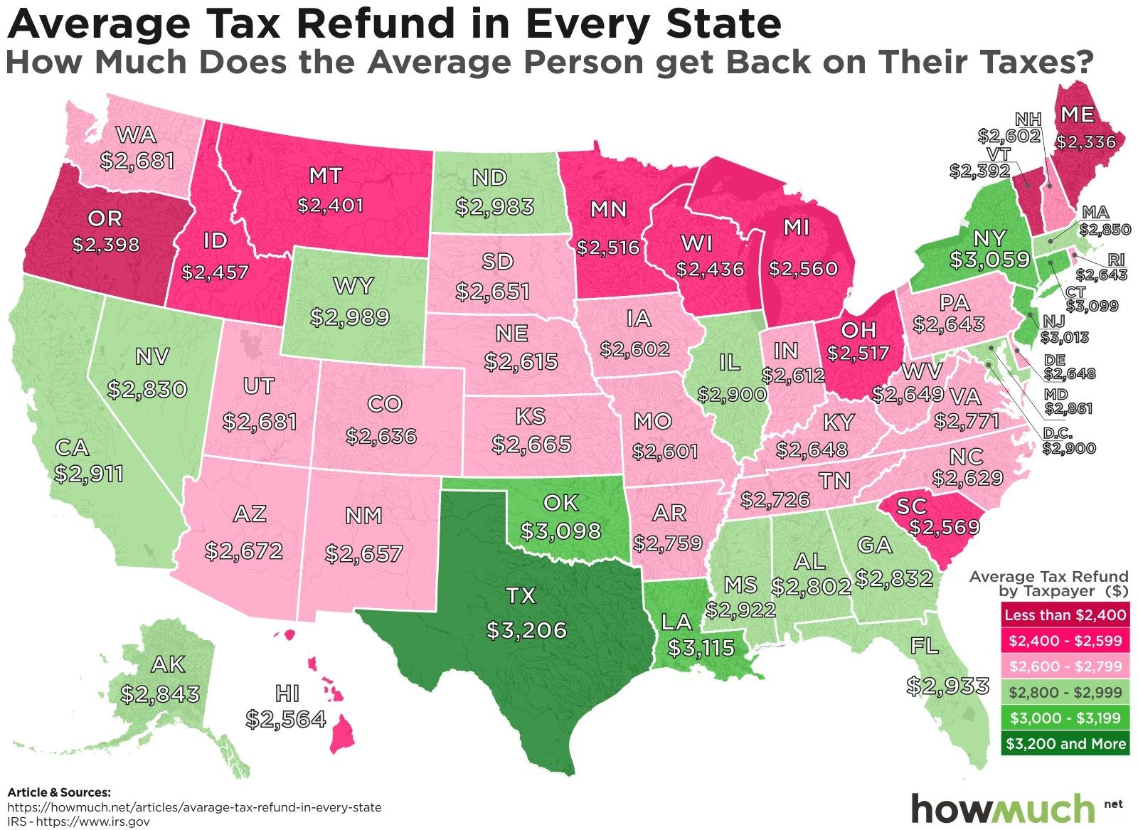 average tax refund by state