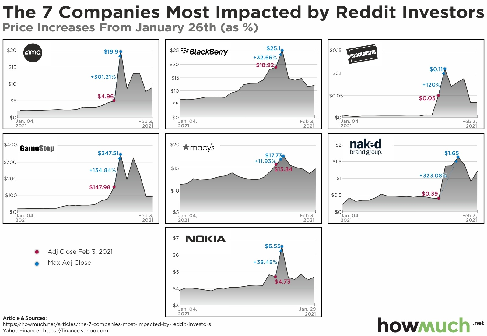 Reddit Investors Rising Stocks