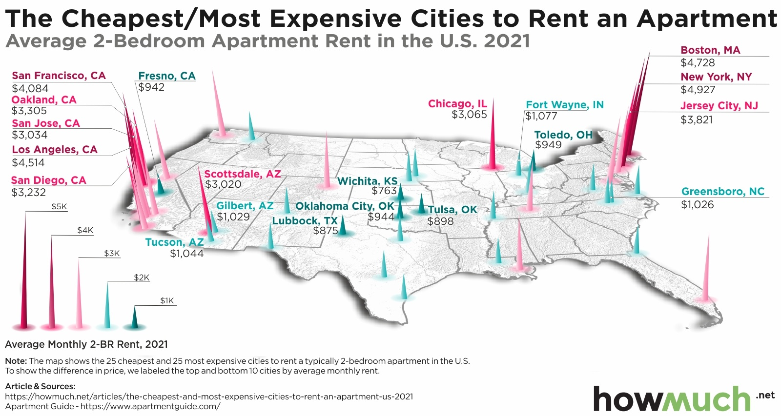 The cheapest and most expensive cities to rent an apartment in the us