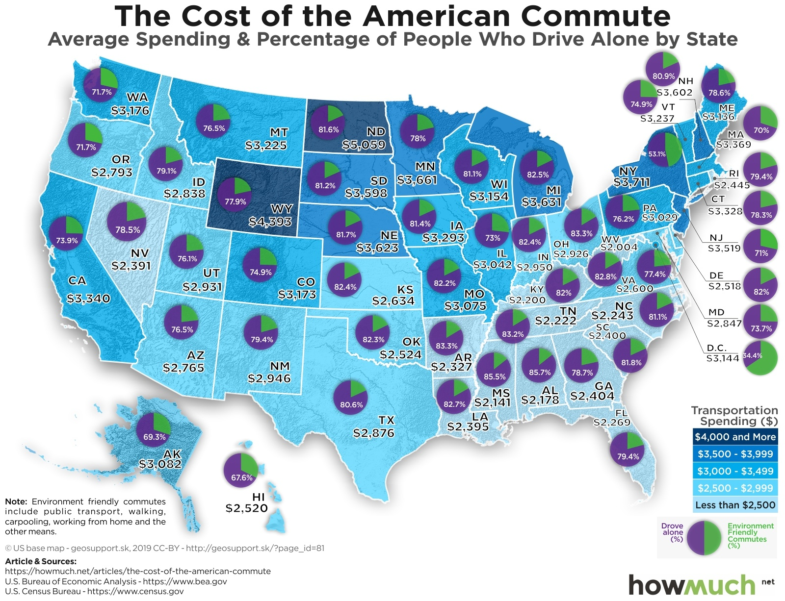 How Much Does the Average American Spend on Transportation?