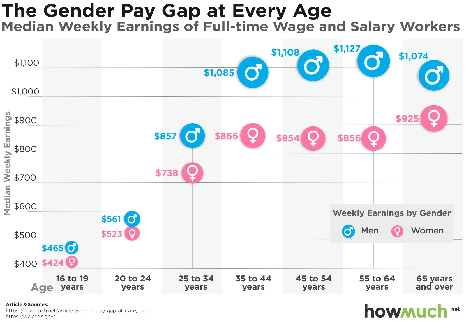 i lager för hela familjen bra priser Here's How Much More Money American Men Earn than Women at Every Age