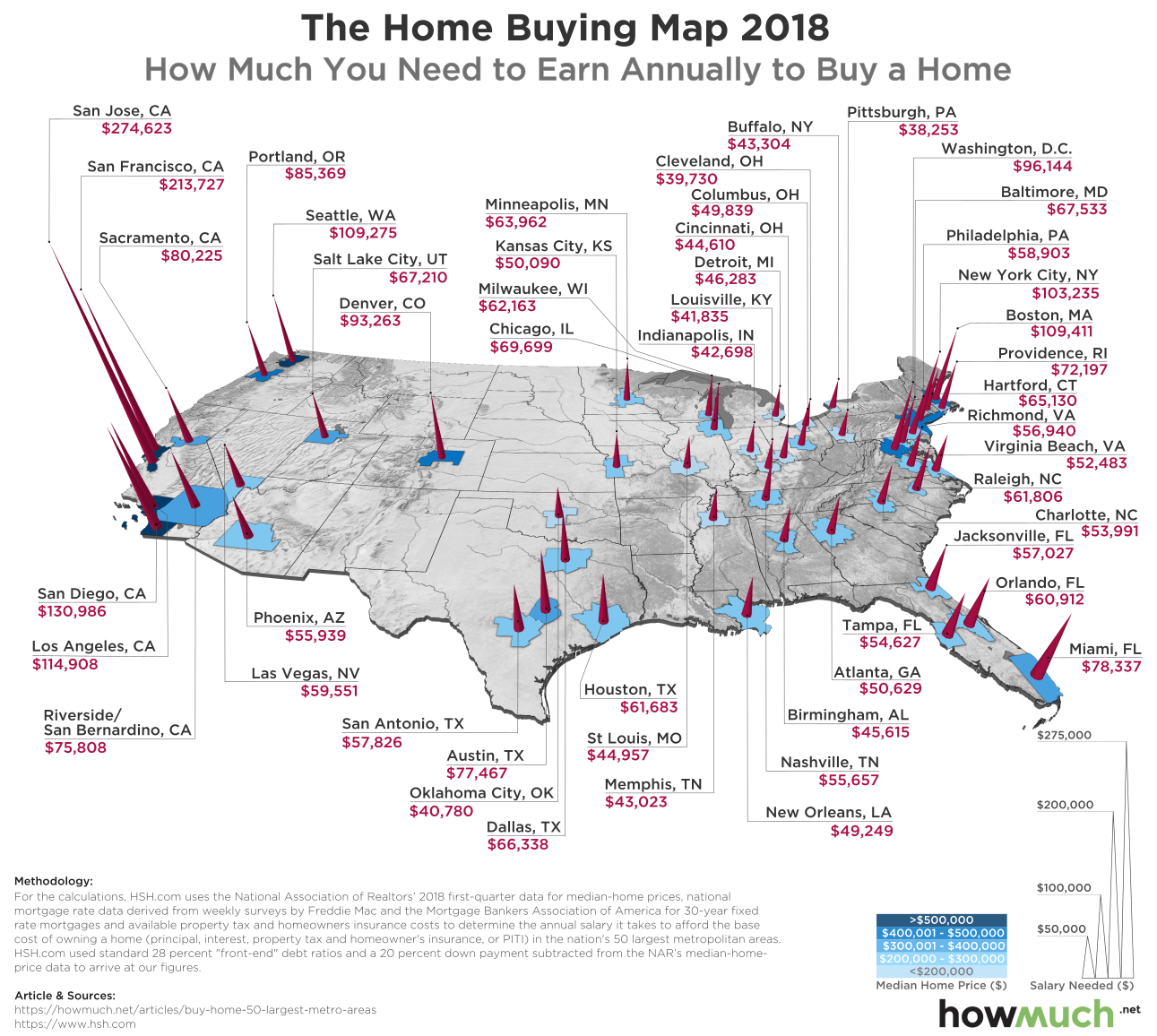 How Much You Must Earn to Afford a House in the 50 Largest U.S. Cities
