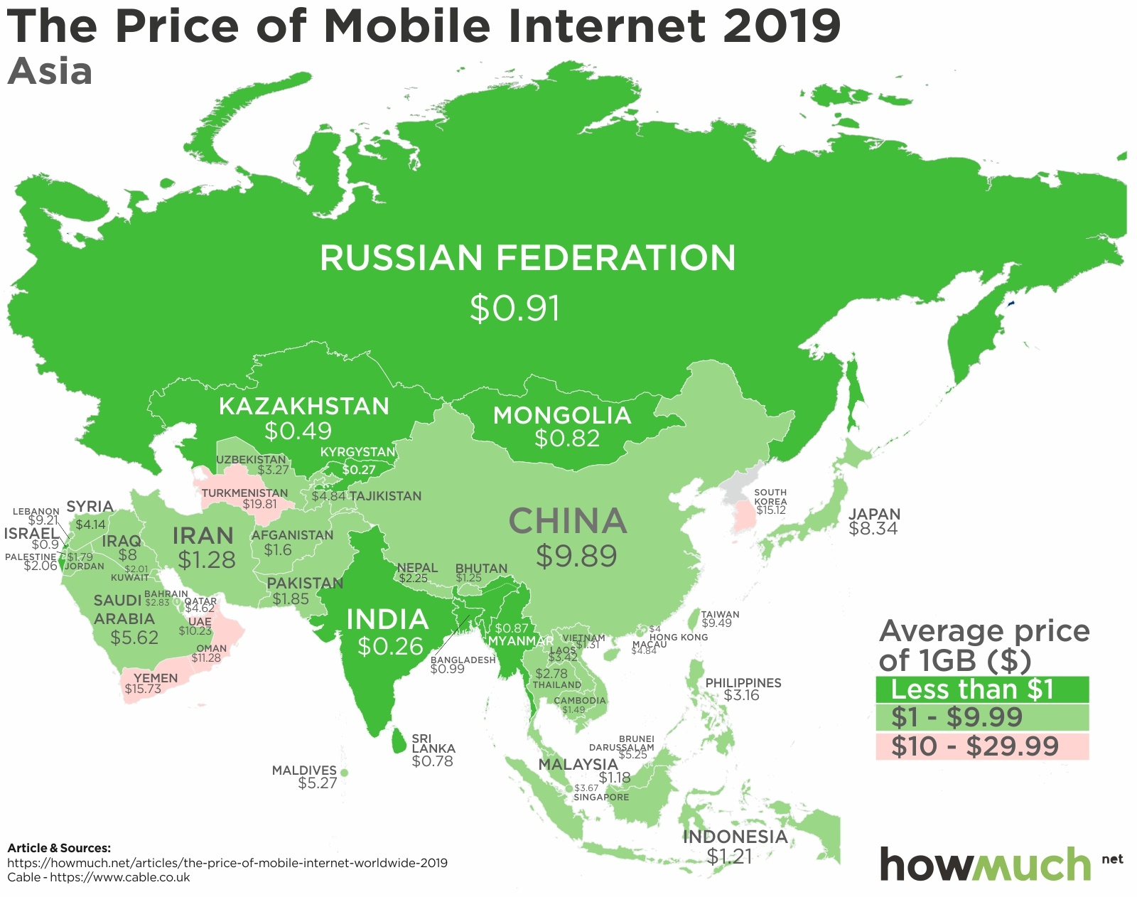 How Much Does Mobile Data Cost Around the World?