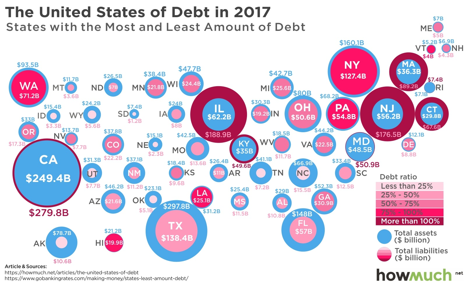 Mapping States With Enormous Debt Problems Where Does
