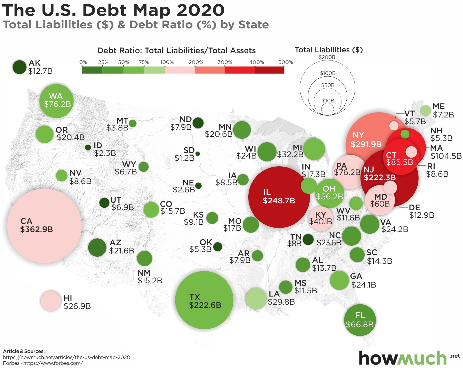 Debt by state