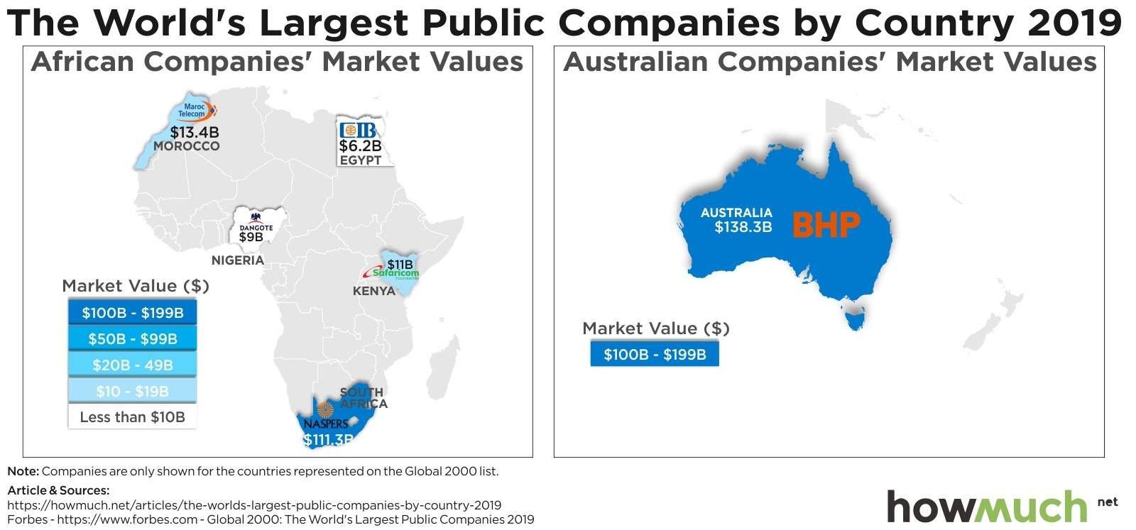 Visualizing the Largest Companies in Africa