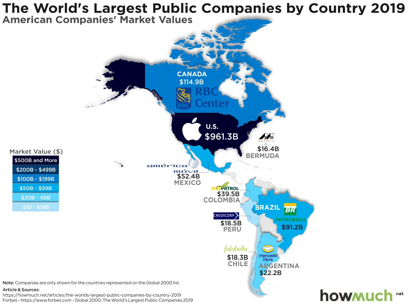 the Largest Companies in america