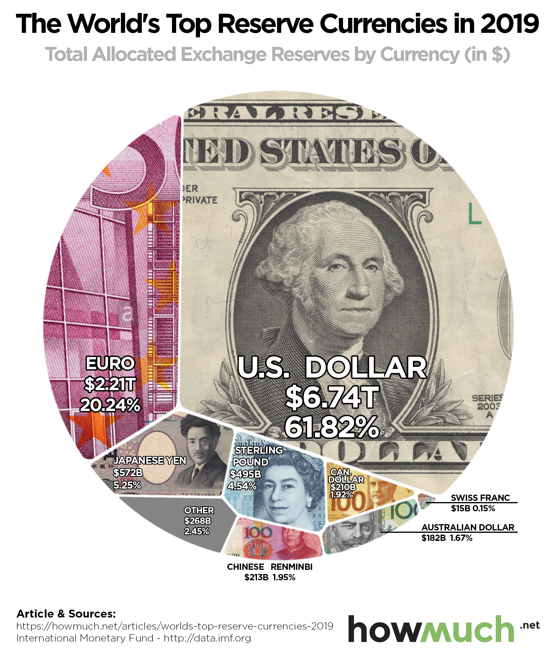 Charting The Most Ful Reserve Currencies In World