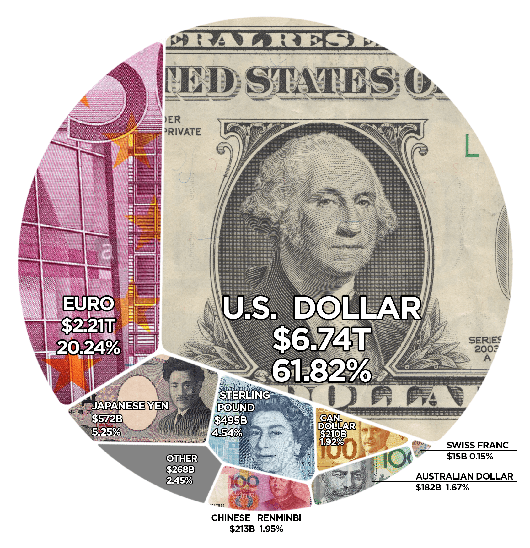 Charting The Most Powerful Reserve Currencies in the World