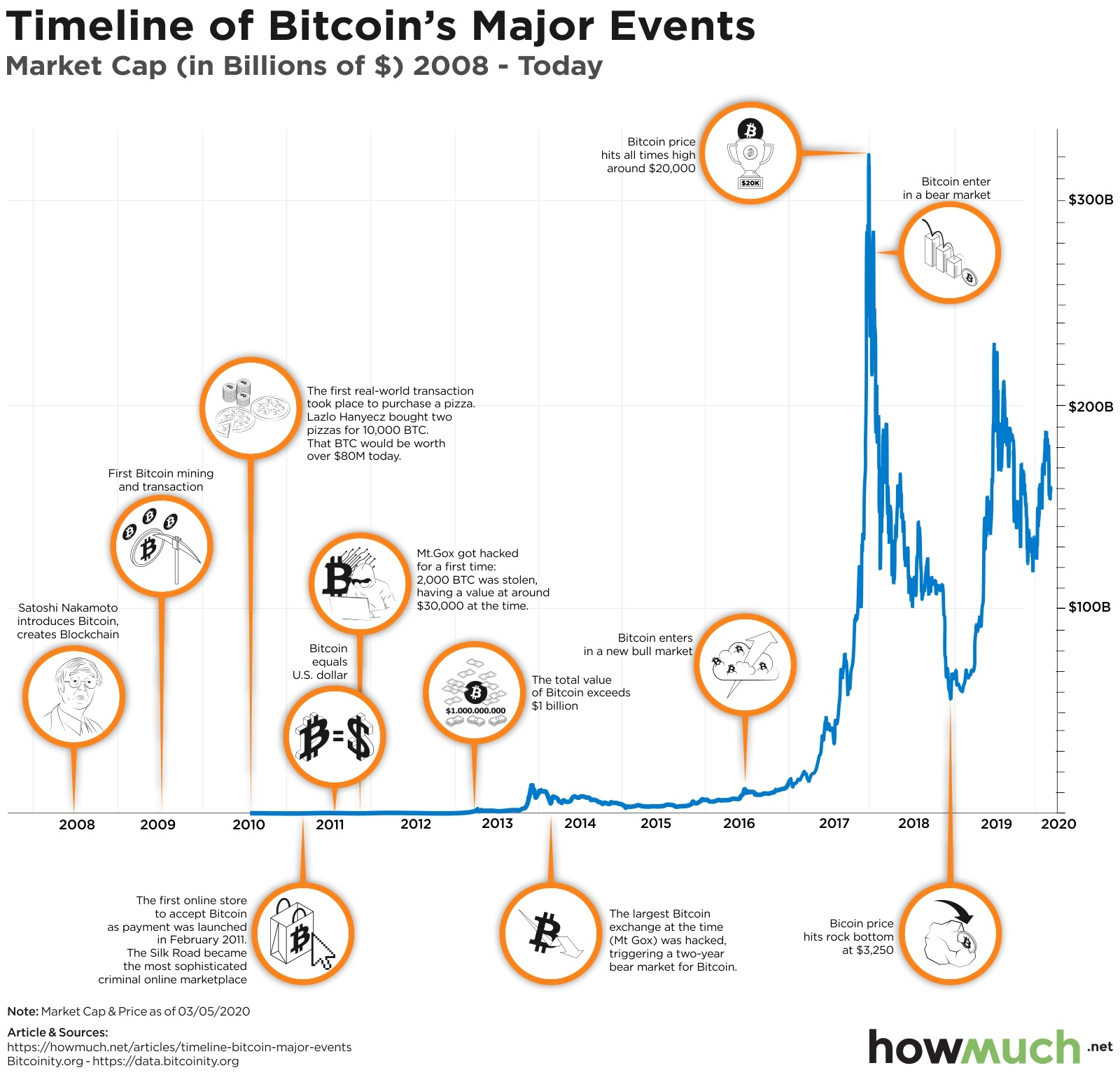 Timeline of Bitcoin major events