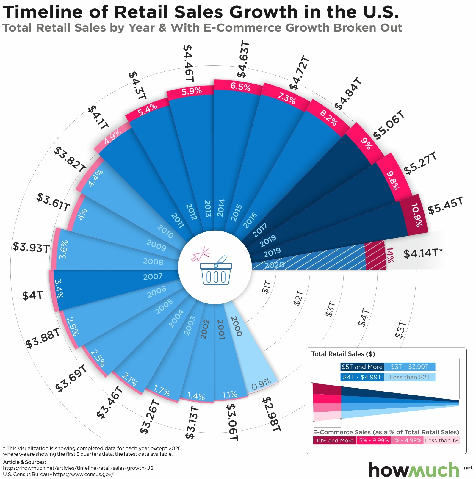US retail sales and ecommerce