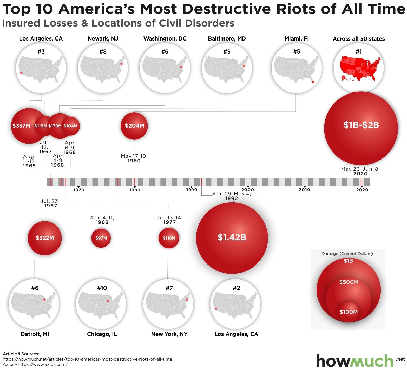 Costliest civil disorders