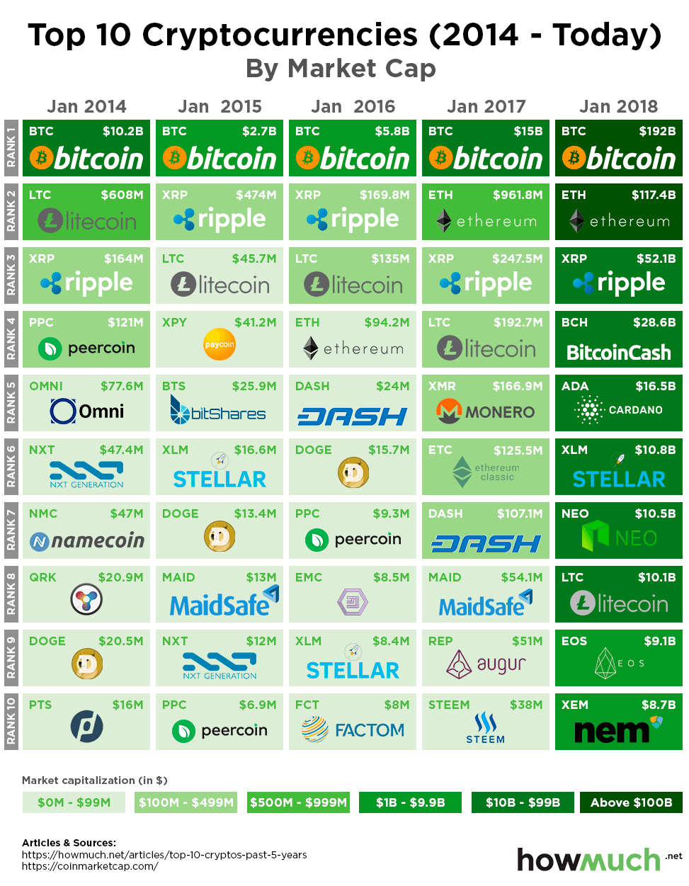 amount of cryptocurrencies