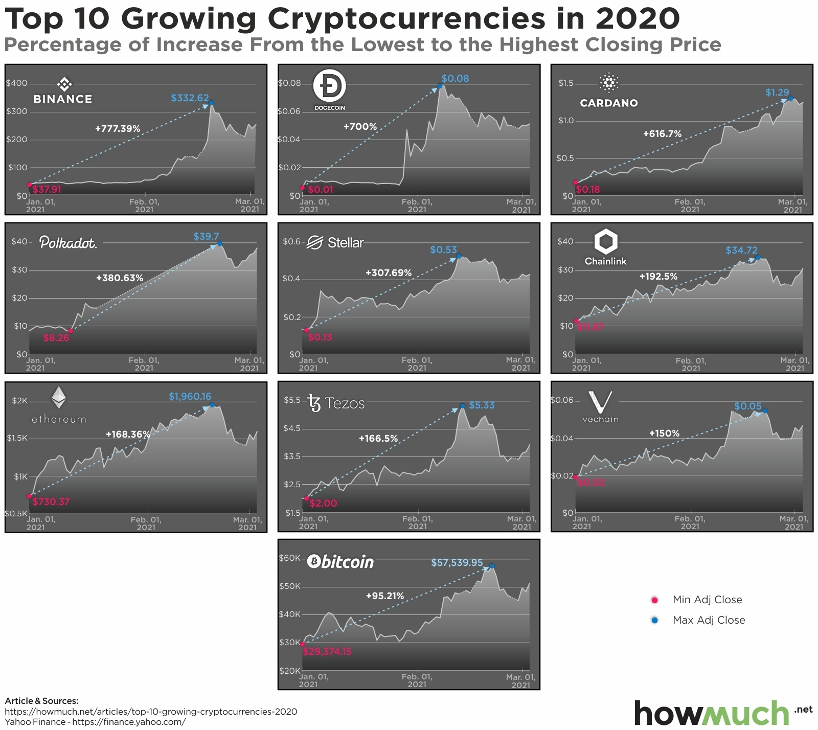Best crypto to invest in 2021