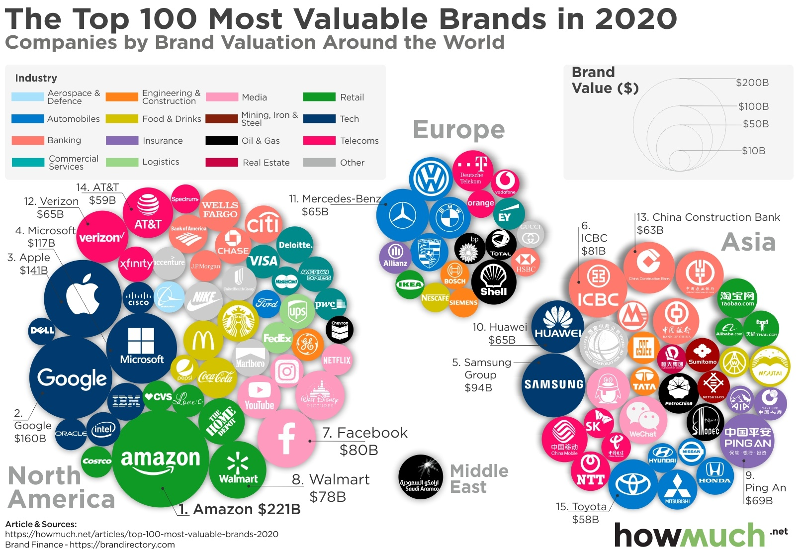 Most Valuable Brands in the World in 2020