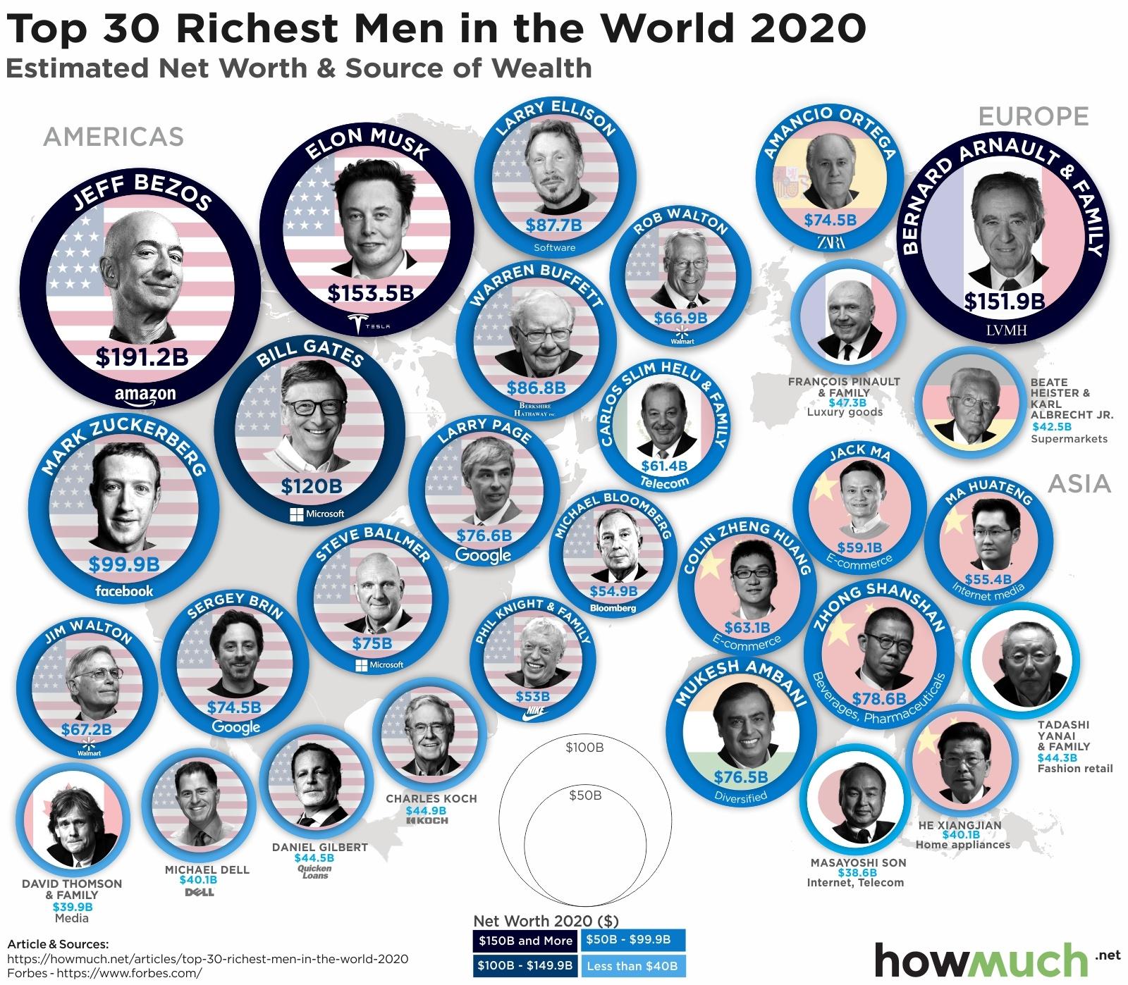 Richest men in the world