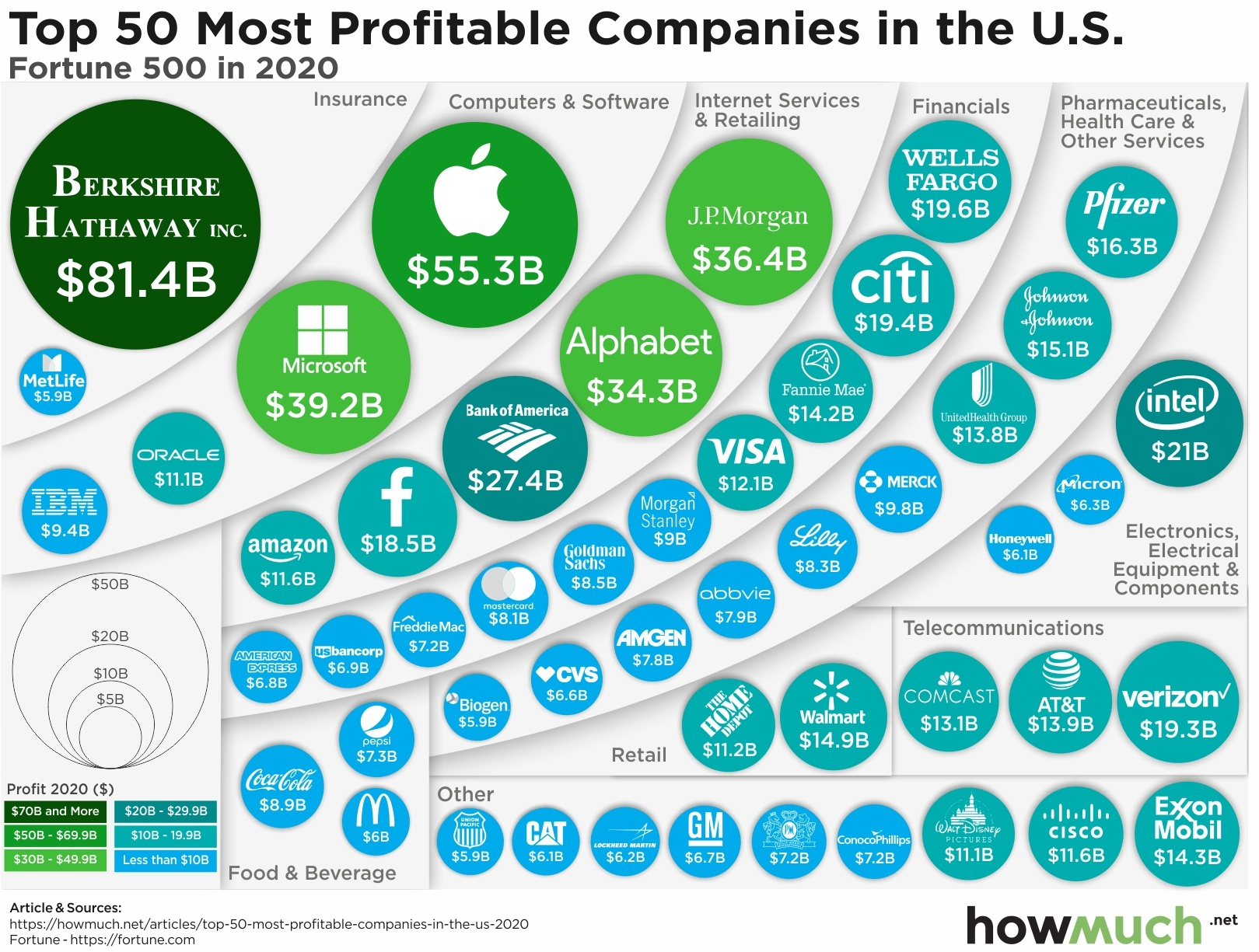 Charting most profitable companies